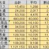 リタイア1年目の支出(平成27年度)