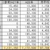 リタイア2年目の支出(平成28年度)